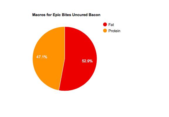 Low Carb Epic Uncured Jerky Macros
